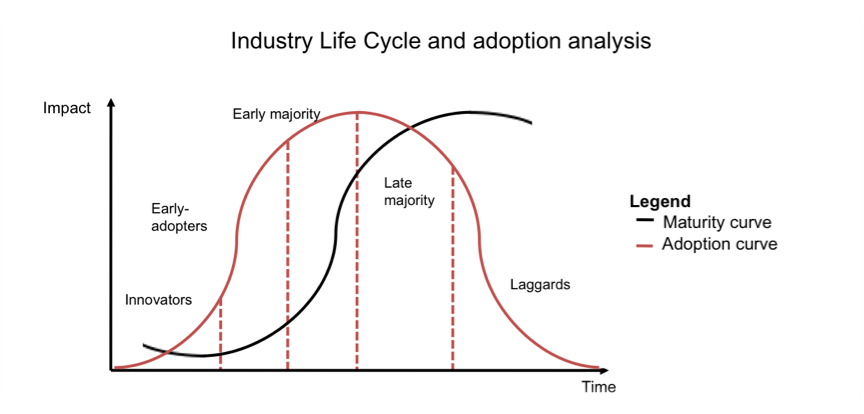 Industry Life Cycle and adoption analysis