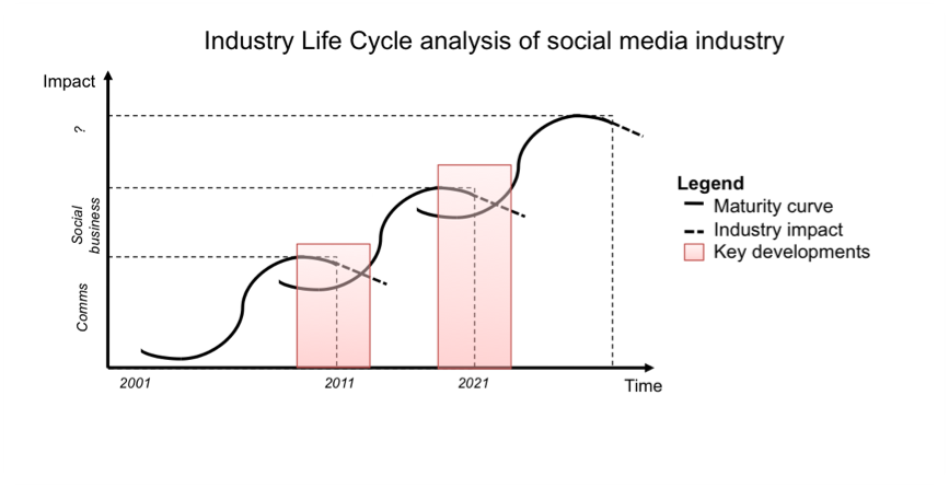Industry Life Cycle analysis of the social media industry